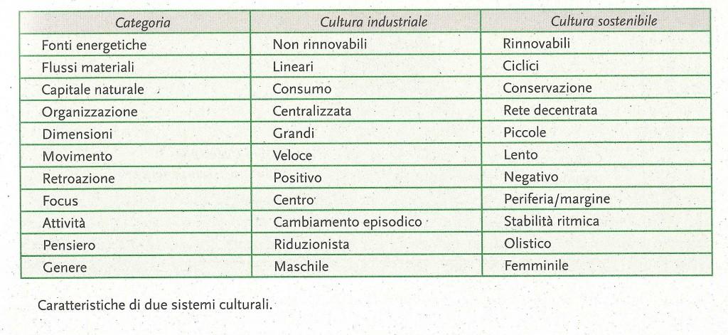 DueSistemiculturali